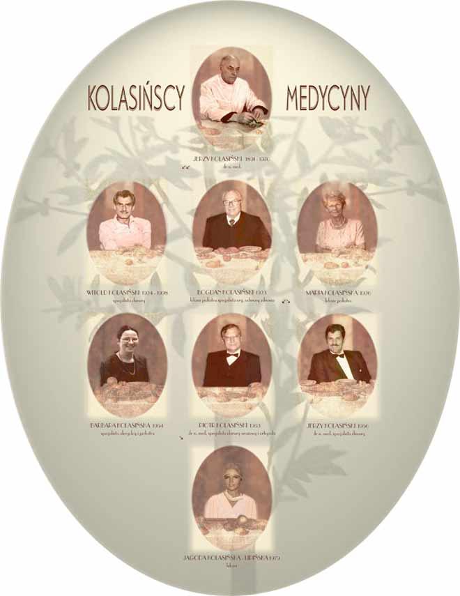 Drzewo genealogiczne Kolasinscy